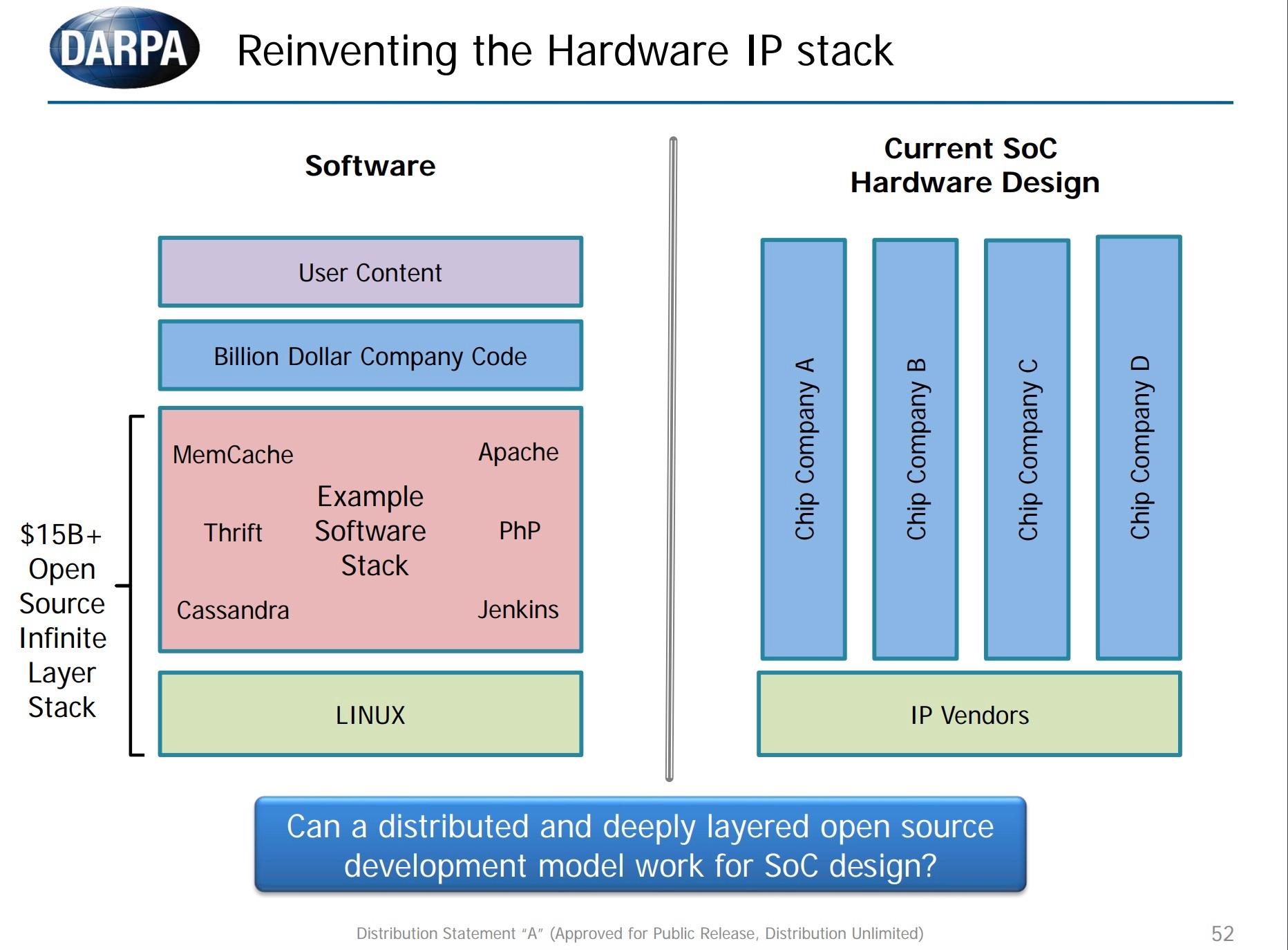 "DARPA Drops $35 Million on ""Posh Open Source Hardware"